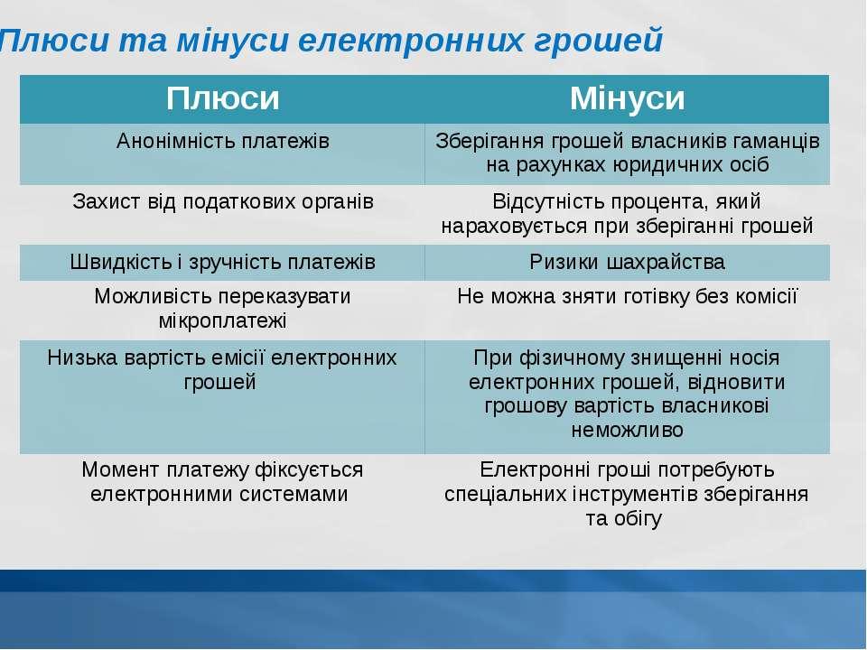 Плюси та мінуси електронних грошей Плюси Мінуси Анонімністьплатежів Зберіганн...