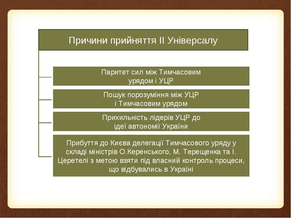 Причини прийняття ІІ Універсалу Прибуття до Києва делегації Тимчасового уряду...
