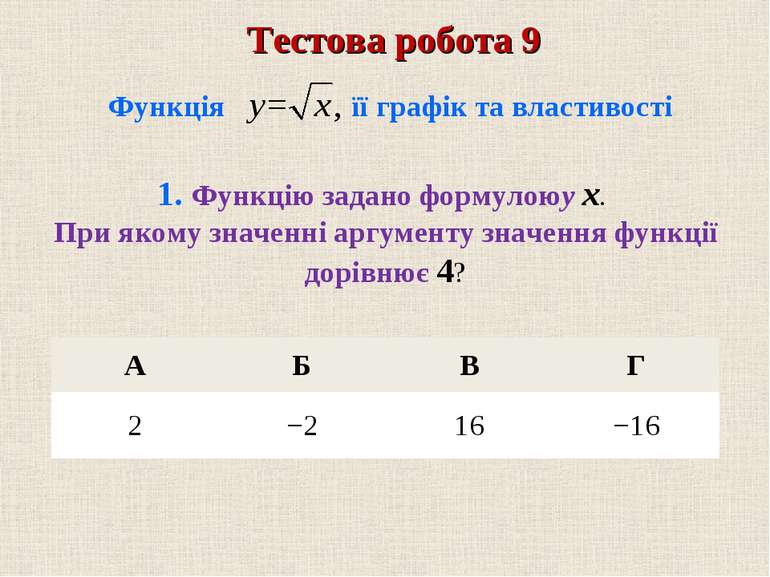 А Б В Г 2 −2 16 −16