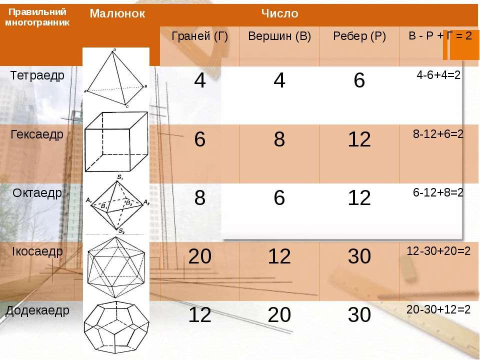 Правильниймногогранник Малюнок Число Граней (Г) Вершин (В) Ребер (Р) В - Р + ...