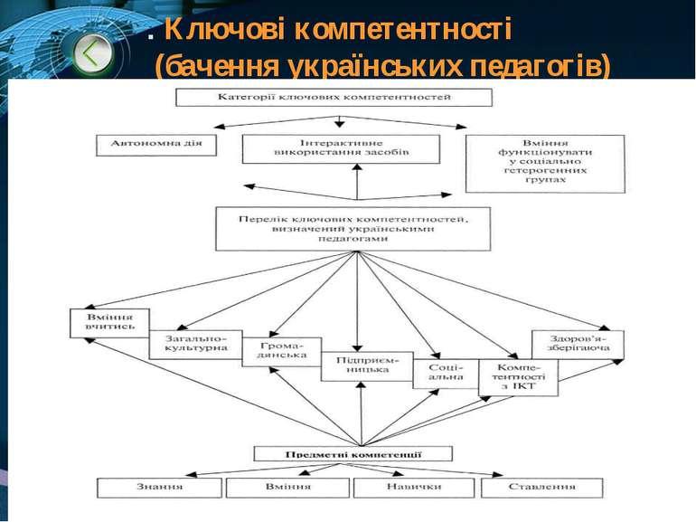 . Ключові компетентності (бачення українських педагогів)