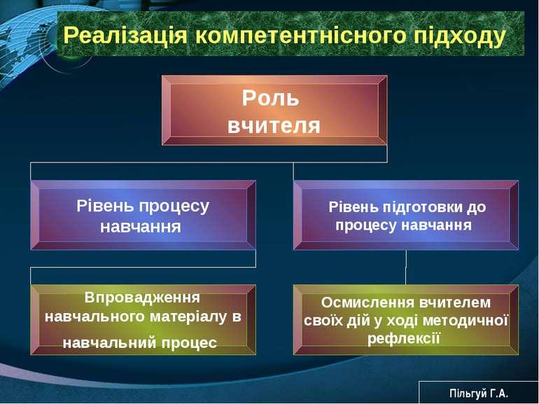 Реалізація компетентнісного підходу Пільгуй Г.А.