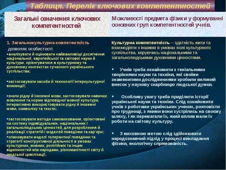 Таблиця. Перелік ключових компетентностей Загальні означення ключових компете...