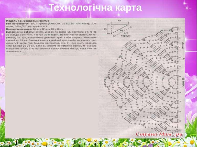 Технологічна карта