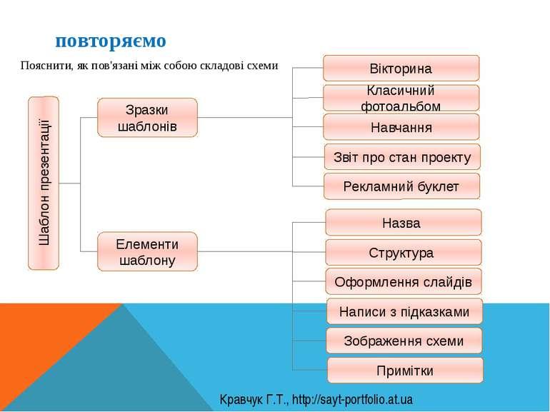 повторяємо Пояснити, як пов'язані між собою складові схеми Кравчук Г.Т., http...