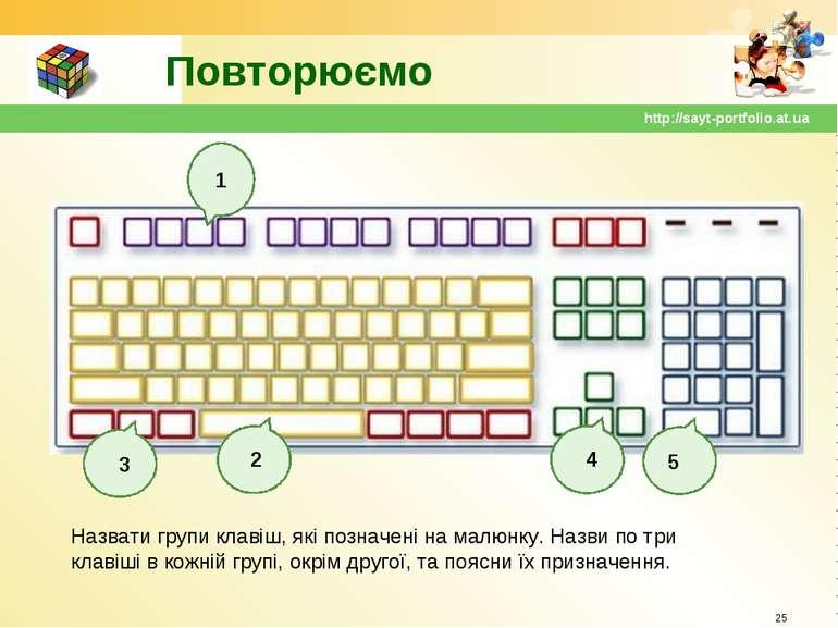Повторюємо * http://sayt-portfolio.at.ua 1 3 2 4 5 Назвати групи клавіш, які ...