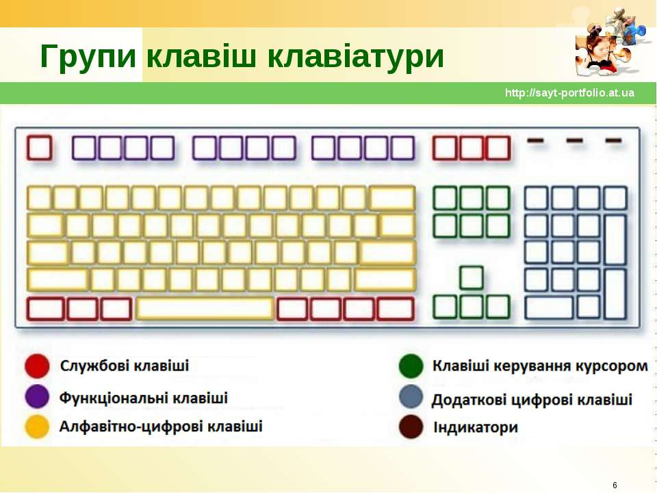 Групи клавіш клавіатури * http://sayt-portfolio.at.ua http://sayt-portfolio.a...