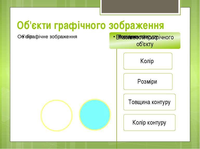 Об'єкти графічного зображення