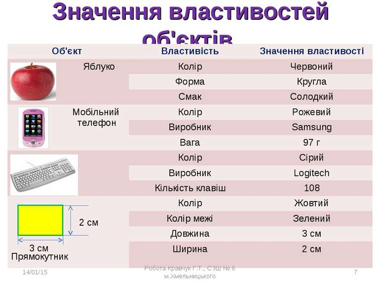 Значення властивостей об'єктів * Робота Кравчук Г.Т., СЗШ № 8 м.Хмельницького...