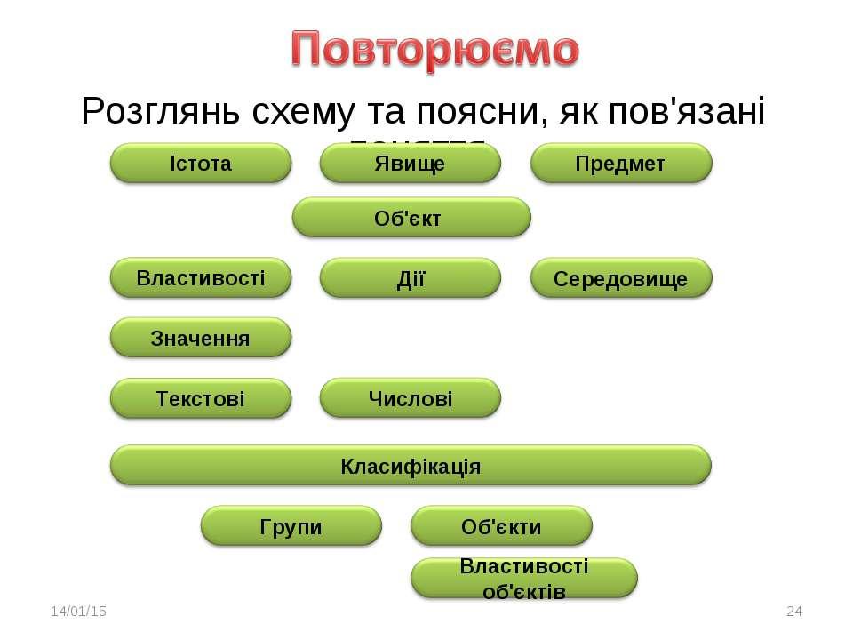 Розглянь схему та поясни, як пов'язані поняття * *