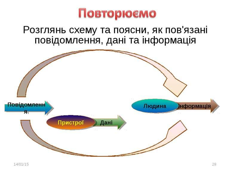 Інформація Дані Розглянь схему та поясни, як пов'язані повідомлення, дані та ...