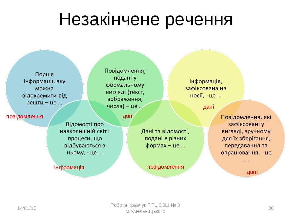 Незакінчене речення * Робота Кравчук Г.Т., СЗШ № 8 м.Хмельницького * повідомл...
