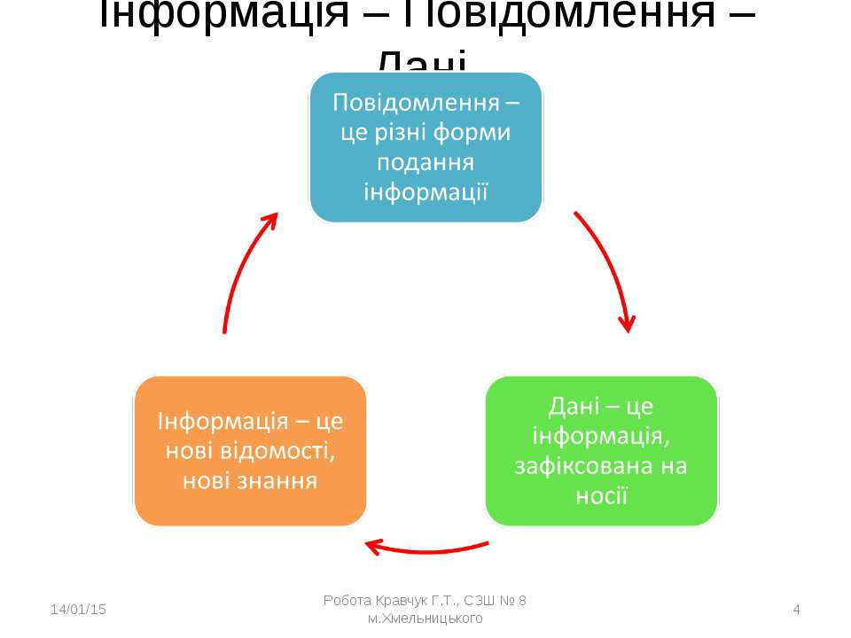 Інформація – Повідомлення – Дані * Робота Кравчук Г.Т., СЗШ № 8 м.Хмельницько...