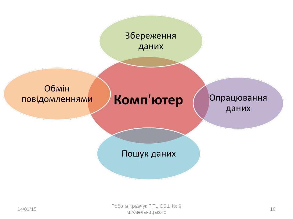 * Робота Кравчук Г.Т., СЗШ № 8 м.Хмельницького * Робота Кравчук Г.Т., СЗШ № 8...