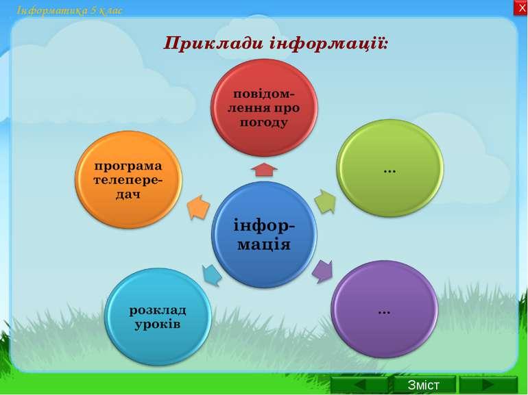Інформатика 5 клас Приклади інформації: