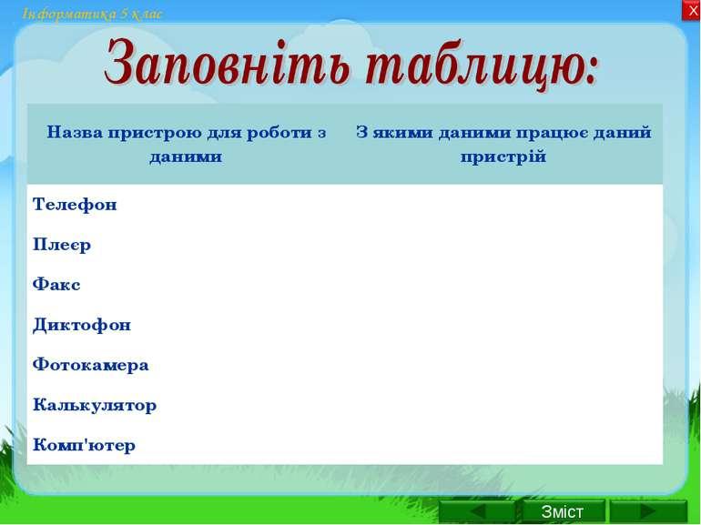 Інформатика 5 клас Назва пристрою для роботи з даними З якими даними працює д...