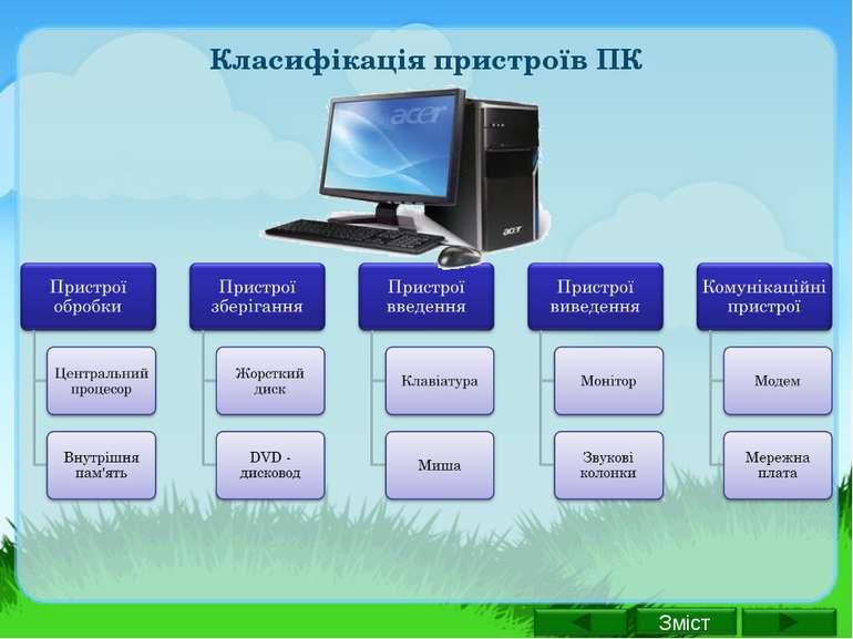 Класифікація пристроїв ПК