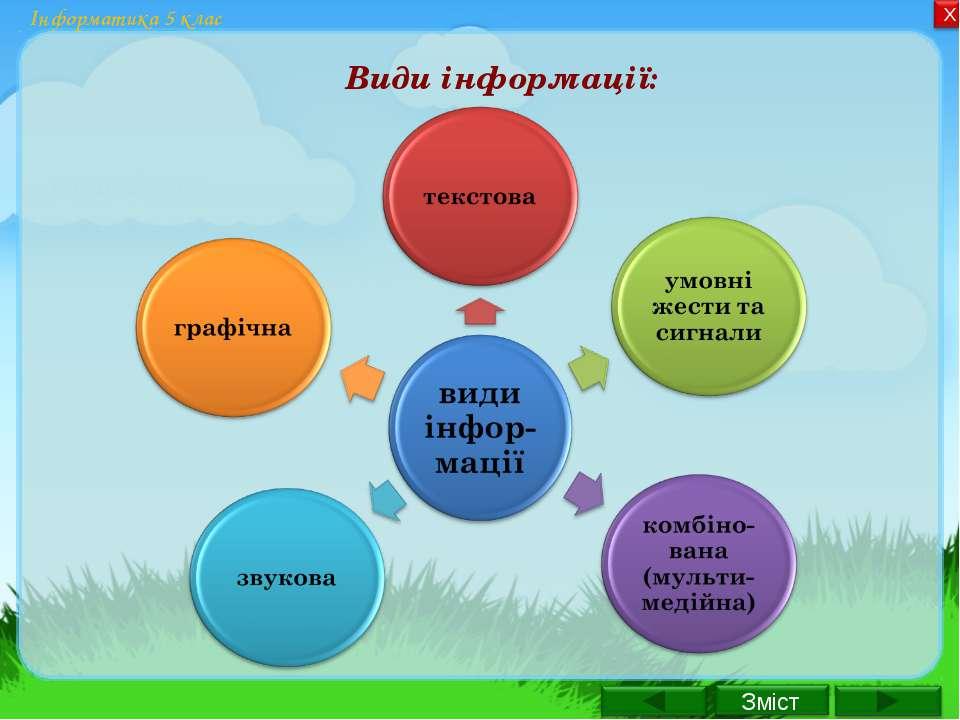 Інформатика 5 клас Види інформації: