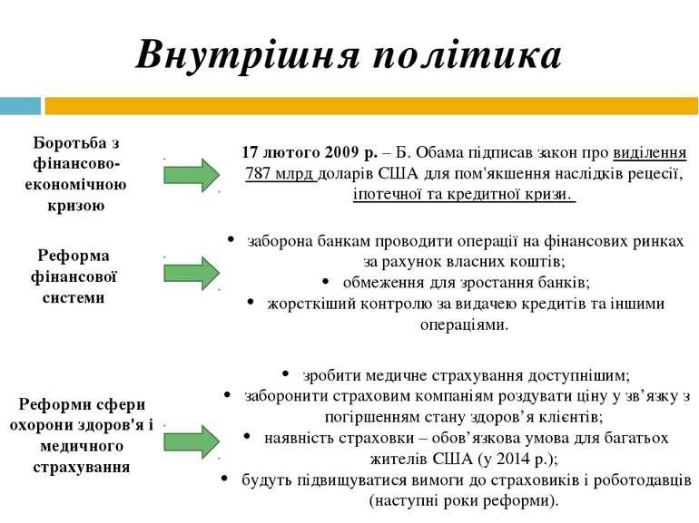 Внутрішня політика Боротьба з фінансово-економічною кризою 17 лютого 2009 р. ...