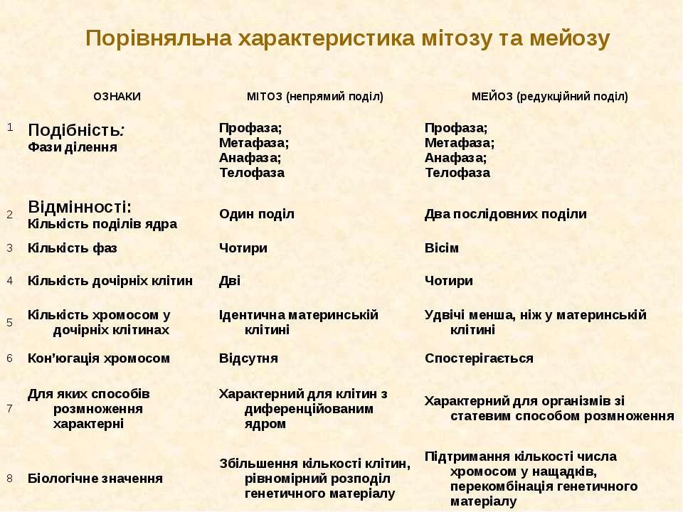 Порівняльна характеристика мітозу та мейозу ОЗНАКИ МІТОЗ (непрямий поділ) МЕЙ...