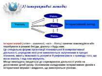 Учитель Учень Учень Учень Інтерактивний метод 3) інтерактивні методи; Інтерак...