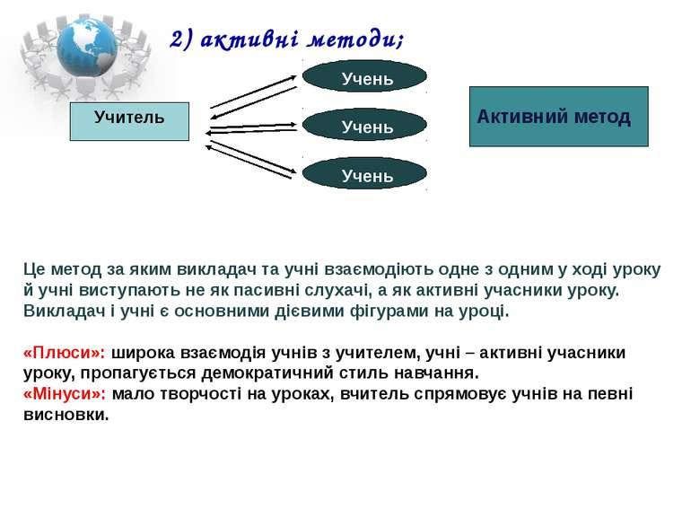 2) активні методи; Учитель Учень Учень Учень Активний метод Це метод за яким ...