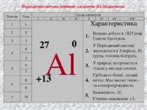 Періодична система хімічних елементів Д.І.Менделєєва Періоди 1 2 3 4 5 6 7 Ря...