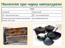 Поняття про чорну металургію
