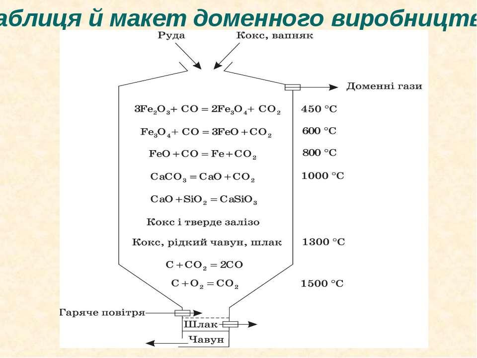 Таблиця й макет доменного виробництва