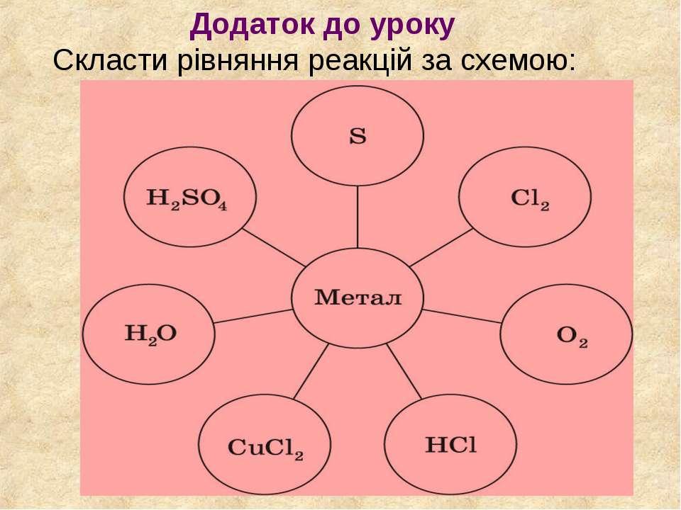 Додаток до уроку Скласти рівняння реакцій за схемою: