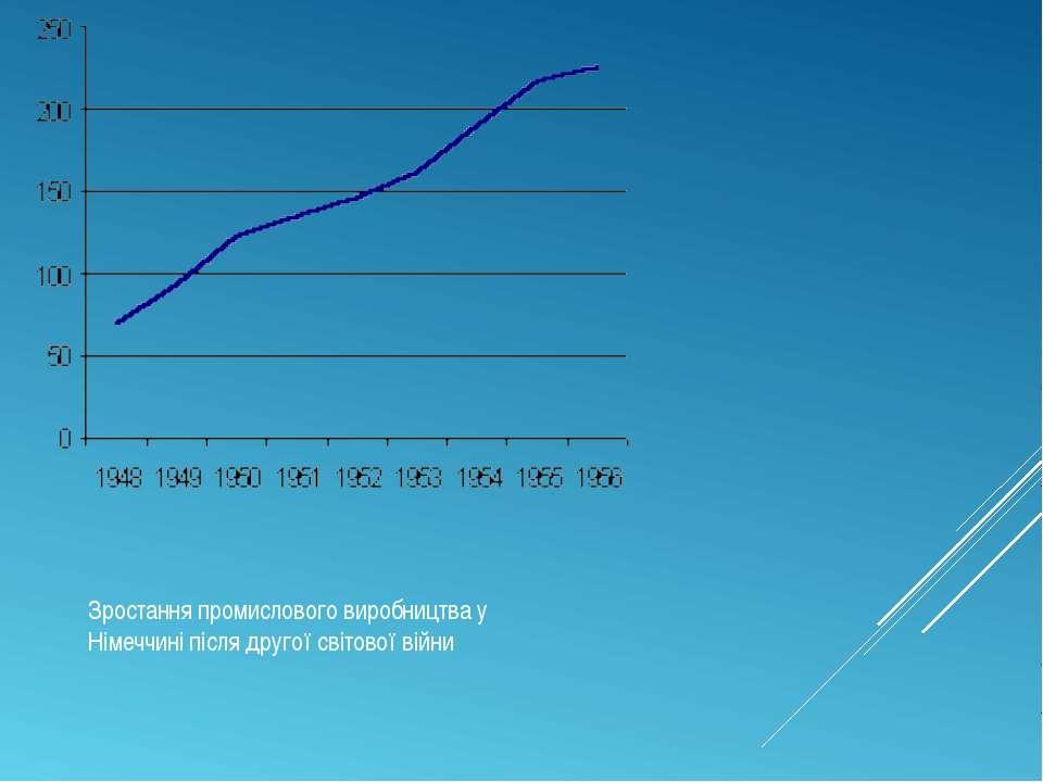 Зростання промислового виробництва у Німеччині після другої світової війни