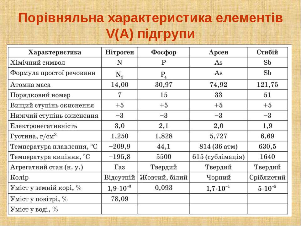 Порівняльна характеристика елементів V(А) підгрупи