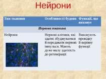 Нейрони Тип тканини Особливості будови Функції, що виконує Нервова тканина Не...