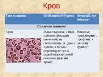 Кров Тип тканини Особливості будови Функції, що виконує Сполучна тканина Кров...