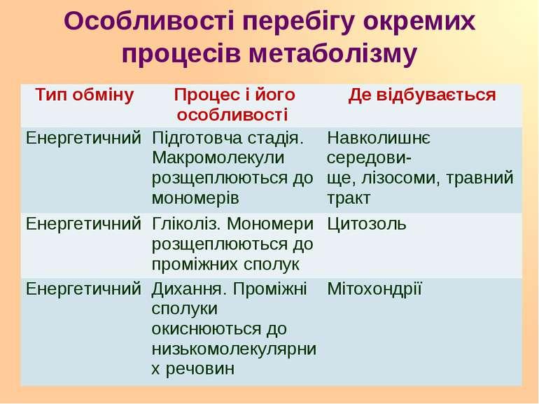 Особливості перебігу окремих процесів метаболізму Тип обміну Процес і його ос...
