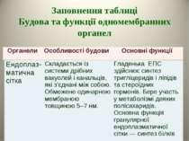 Заповнення таблиці Будова та функції одномембранних органел Органели Особливо...