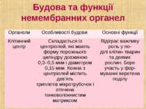 Будова та функції немембранних органел Органели Особливості будови Основні фу...