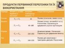 Фракція Кількість атомів Карбону в молекулі Інтервал температур кипіння, °С Г...