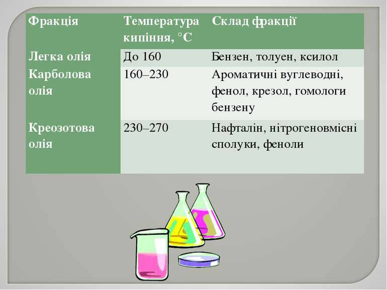 Фракція Температура кипіння, °С Склад фракції Легка олія До 160 Бензен, толуе...