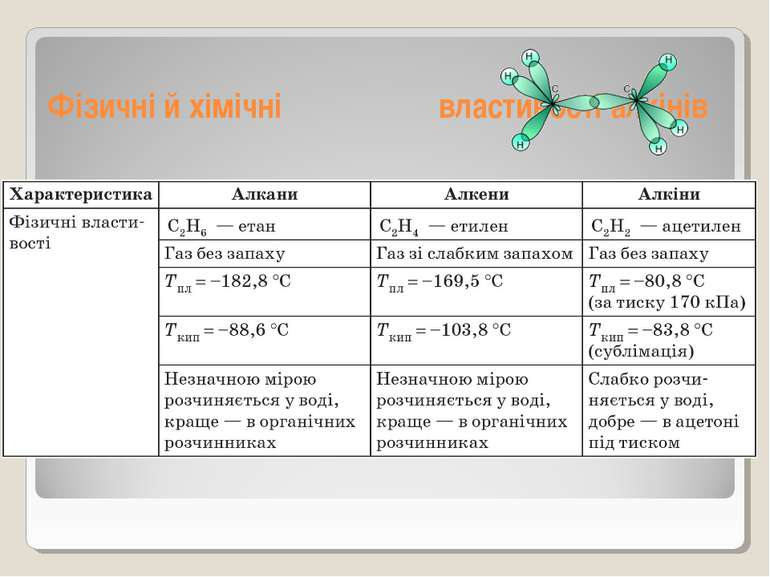 Фізичні й хімічні властивості алкінів