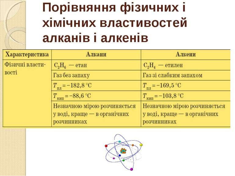 Порівняння фізичних і хімічних властивостей алканів і алкенів