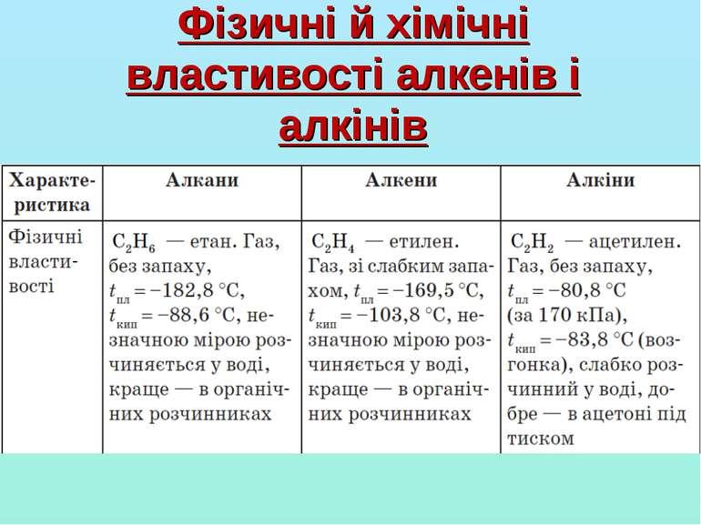 Фізичні й хімічні властивості алкенів і алкінів