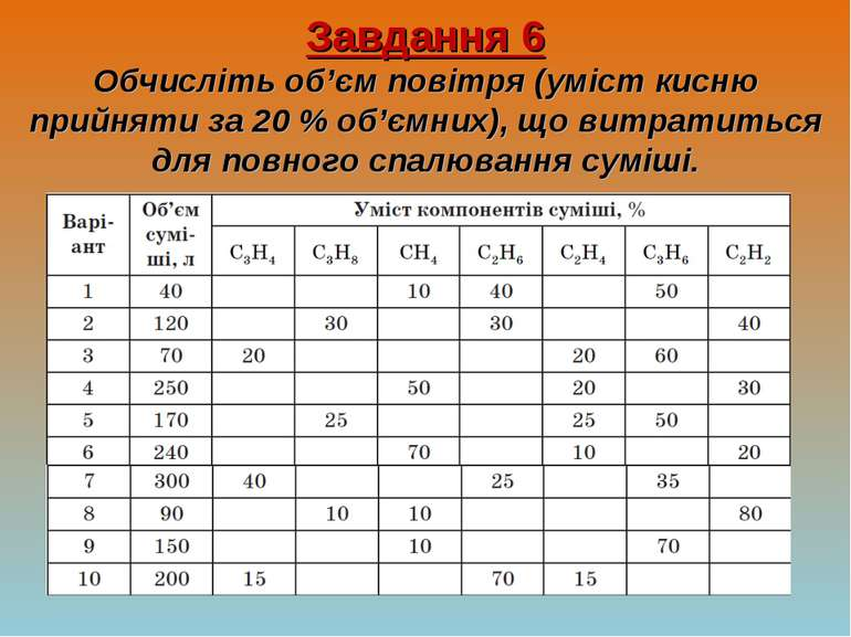 Завдання 6 Обчисліть об'єм повітря (уміст кисню прийняти за 20 % об'ємних), щ...