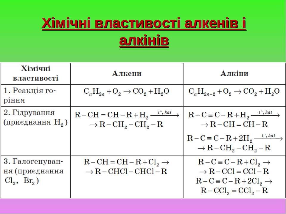 Хімічні властивості алкенів і алкінів