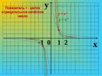y x -1 0 1 2 у = х-1 у = х-3 у = х-5 Показатель r - целое отрицательное нечёт...