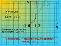 y x -1 0 1 2 Показатель r – положительное дробное число, r >1 Функция возраст...