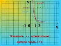 y x -1 0 1 2 Показатель r – отрицательное дробное число, r < 0