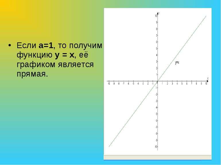 Если а=1, то получим функцию у = х, её графиком является прямая.