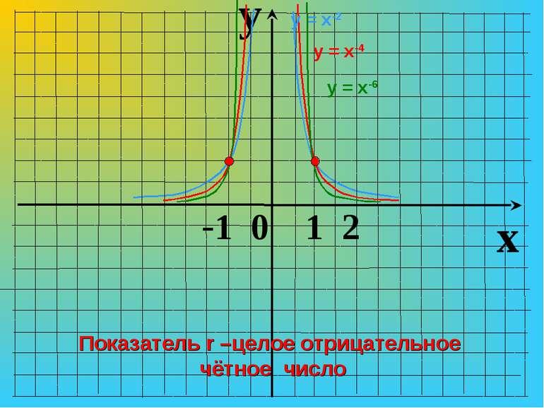 y x -1 0 1 2 у = х-4 у = х-2 у = х-6 Показатель r –целое отрицательное чётное...