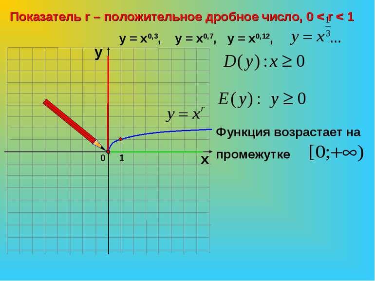 0 Показатель r – положительное дробное число, 0 < r < 1 1 х у у = х0,3, у = х...